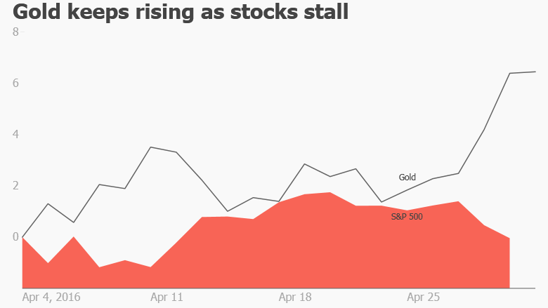 gold-rises-stocks-stall