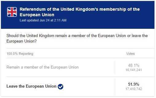 brexit referendum vote results